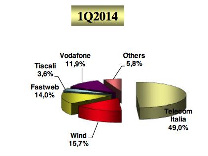 1Q-2014 italian broadband land lines