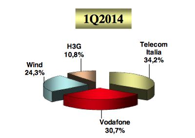 1Q-2014 italian broadband mobile lines