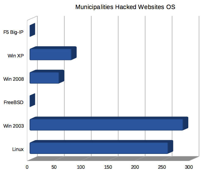 Italian Municipalities Websites Hacked 2014