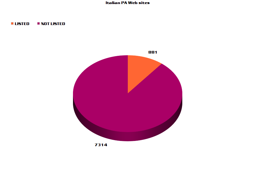Public Administration Blacklists percentage