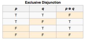 Exclusive Disjunction