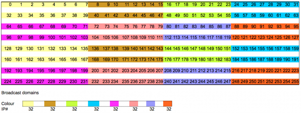 RFC 950 - non contiguous bits