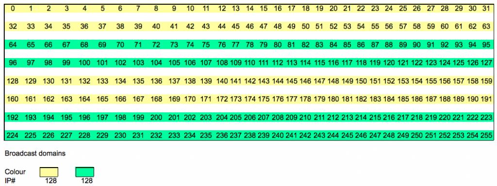 255.255.255.64 non-contiguous bits