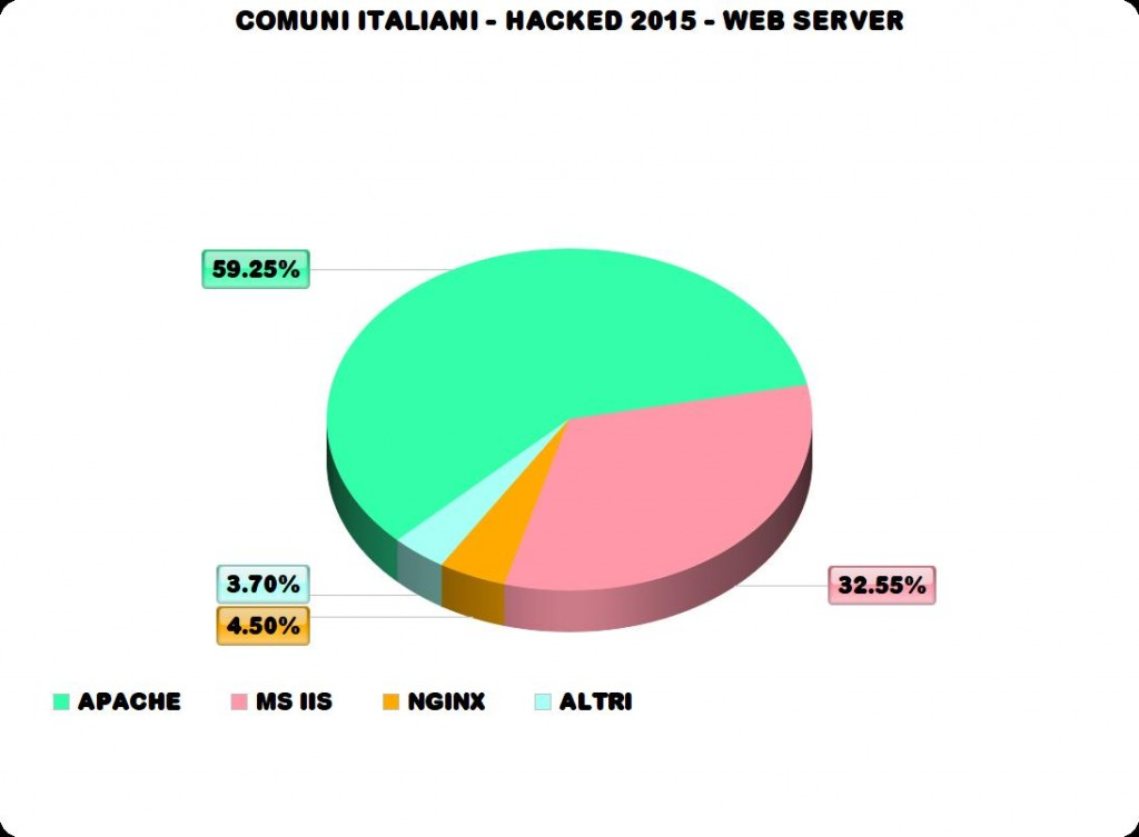 italian cities 2015 hacked Web Server
