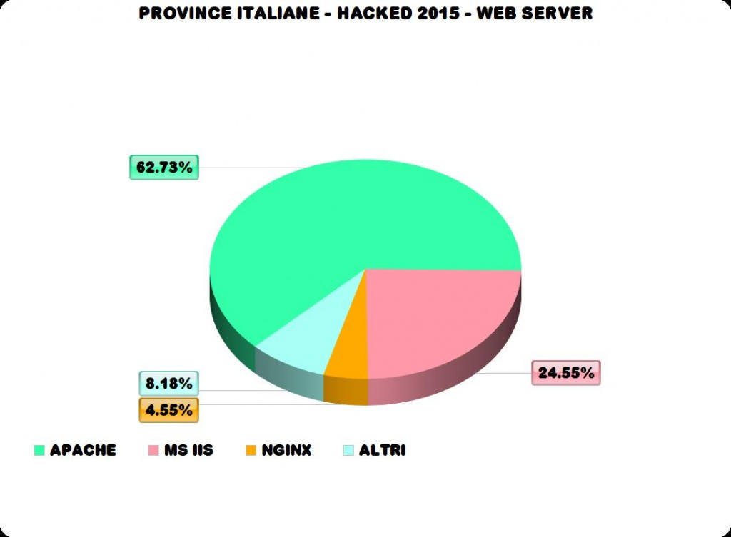italian provinces 2015 hacked Web Server