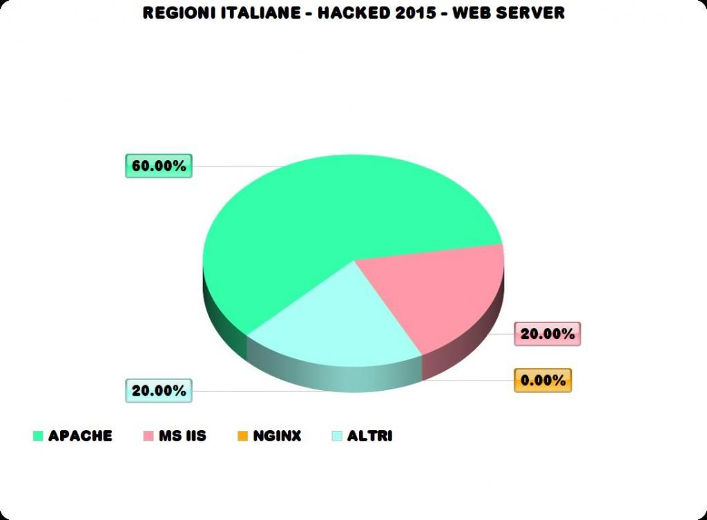 italian regions 2015 hacked Web Server
